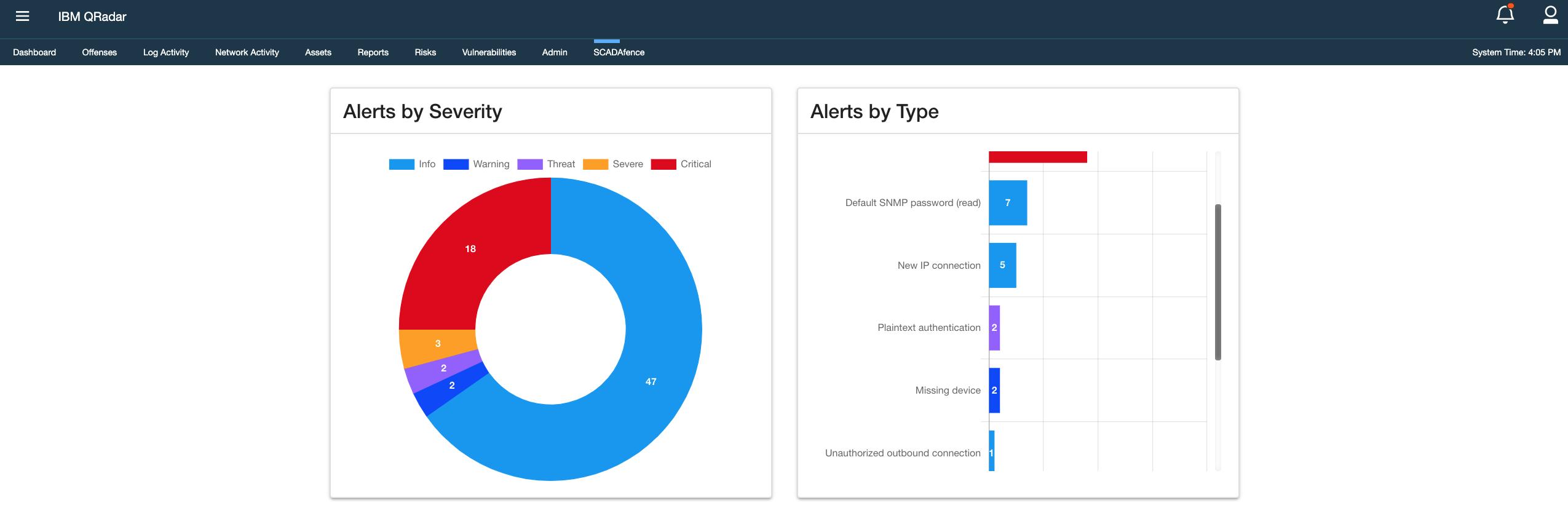 The SCADAfence & IBM QRadar integration alerts dashboard